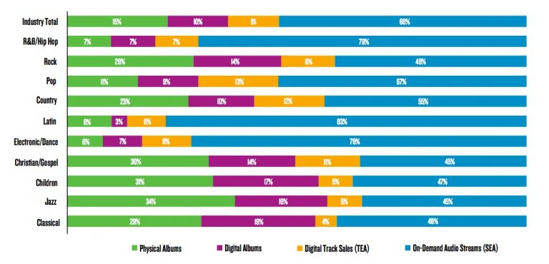 Nielsen_genre_breakdown_full768x370.jpg
