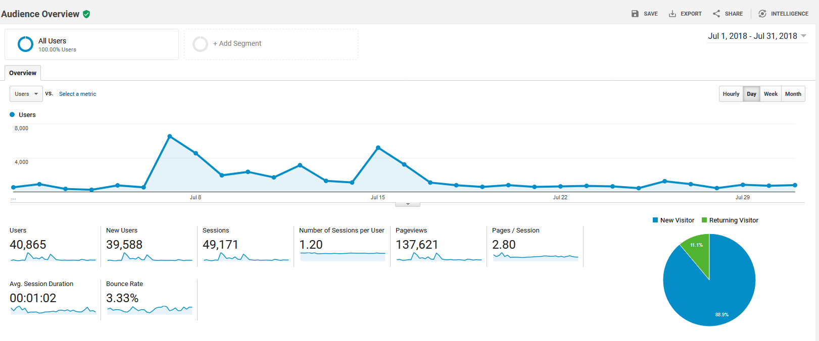 google total visitors july.PNG