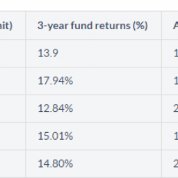 mutual-funds-finbucket-loans-investments
